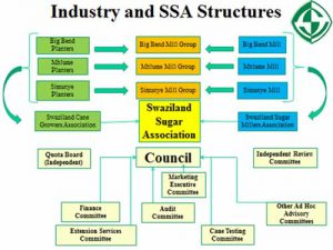 industrystructure